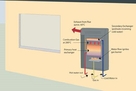 energy rating gas instantaneous system