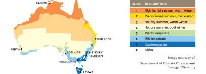 Heat Pump Hot Water System efficiency in Australia